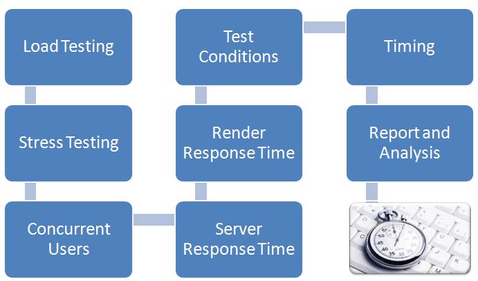 Performances testing
